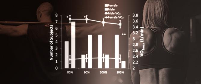 Supra-Versus Submaximal Cycle Ergometer Verification of VO<sub>2max</sub> in Males and Females