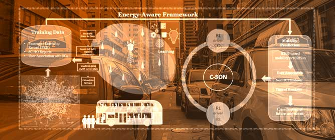 Mobility Management-Based Autonomous Energy-Aware Framework Using Machine Learning Approach in Dense Mobile Networks
