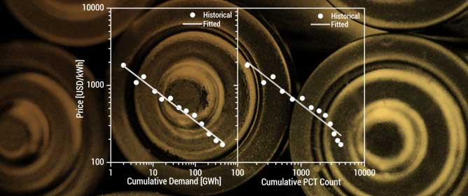 Projecting the Price of Lithium-Ion NMC Battery Packs Using a Multifactor Learning Curve Model
