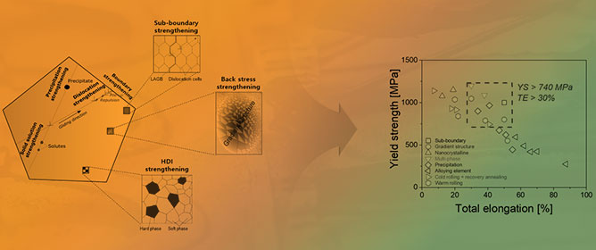 An Overview of High Yield Strength Twinning-Induced Plasticity Steels