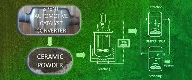 Recovery of Platinum from a Spent Automotive Catalyst through Chloride Leaching and Solvent Extraction