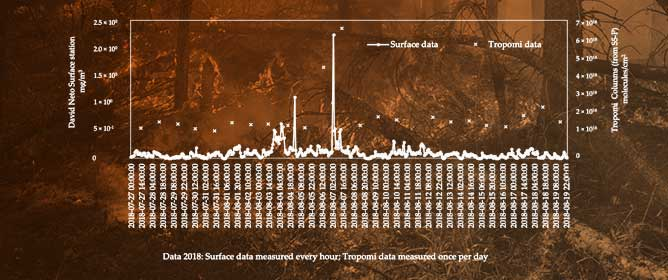 CO and CH<sub>4</sub> Trends from Extreme Wildfires in Portugal Using Sentinel-5P TROPOMI
