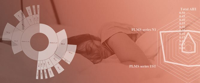 A Polysomnographic and Cluster Analysis of Periodic Limb Movements in Sleep of Restless Legs Syndrome Patients with Psychiatric Conditions
