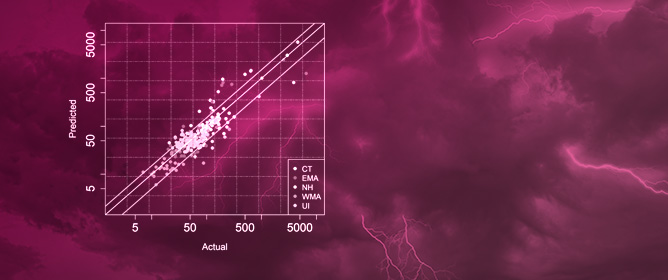 The Effect of Lead-Time Weather Forecast Uncertainty on Outage Prediction Modeling